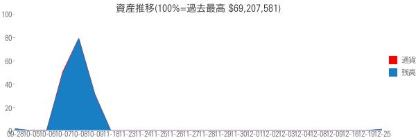 資産推移(100%=過去最高 $69,207,581)