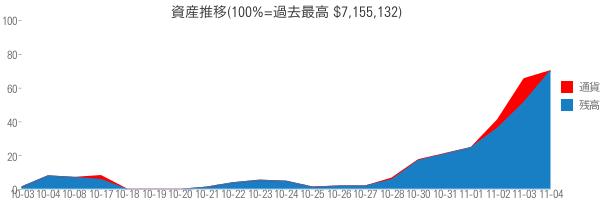 資産推移(100%=過去最高 $7,155,132)