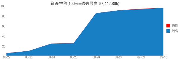 資産推移(100%=過去最高 $7,442,805)
