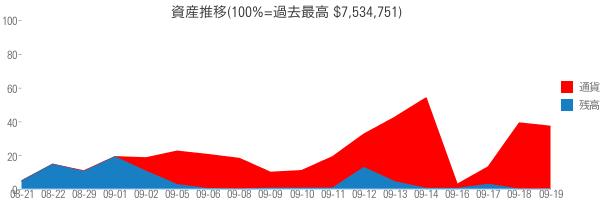 資産推移(100%=過去最高 $7,534,751)