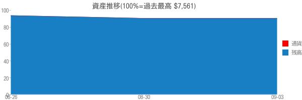 資産推移(100%=過去最高 $7,561)