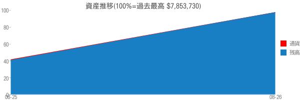 資産推移(100%=過去最高 $7,853,730)