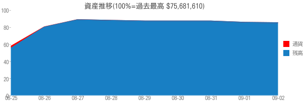資産推移(100%=過去最高 $75,681,610)