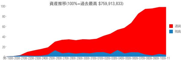 資産推移(100%=過去最高 $759,913,833)