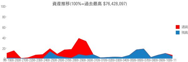資産推移(100%=過去最高 $76,428,097)