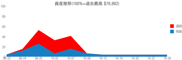資産推移(100%=過去最高 $76,882)