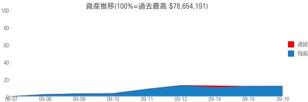 資産推移(100%=過去最高 $78,654,191)