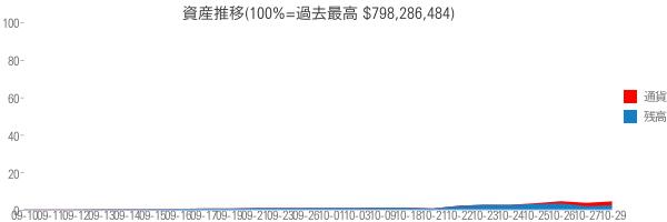 資産推移(100%=過去最高 $798,286,484)