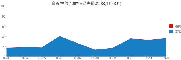 資産推移(100%=過去最高 $8,119,391)