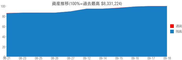 資産推移(100%=過去最高 $8,331,224)