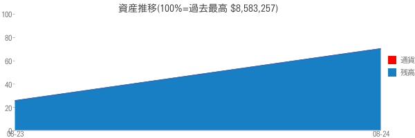 資産推移(100%=過去最高 $8,583,257)