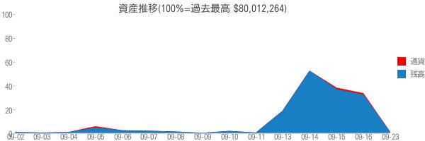 資産推移(100%=過去最高 $80,012,264)