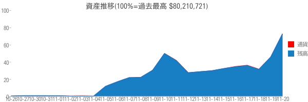 資産推移(100%=過去最高 $80,210,721)