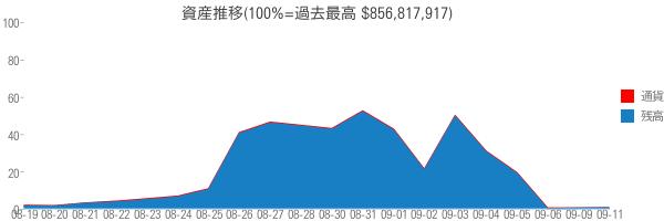 資産推移(100%=過去最高 $856,817,917)