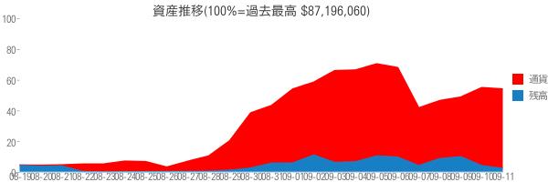 資産推移(100%=過去最高 $87,196,060)
