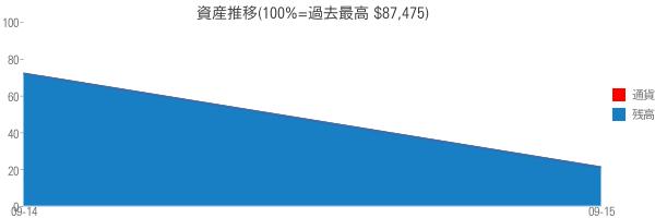 資産推移(100%=過去最高 $87,475)