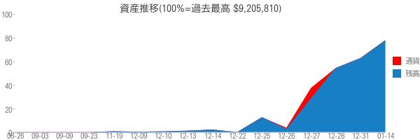 資産推移(100%=過去最高 $9,205,810)