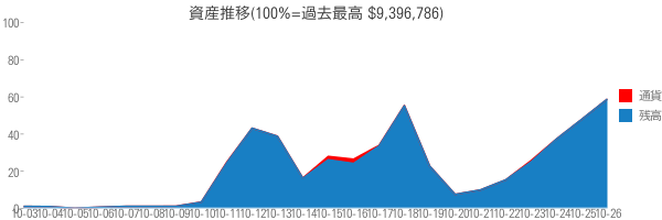 資産推移(100%=過去最高 $9,396,786)