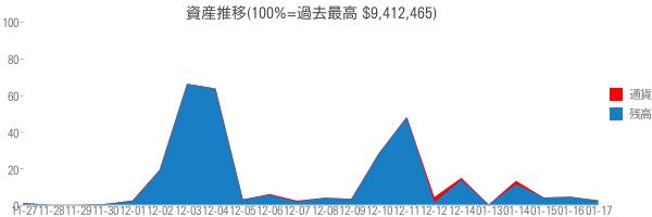 資産推移(100%=過去最高 $9,412,465)