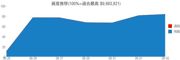 資産推移(100%=過去最高 $9,683,821)