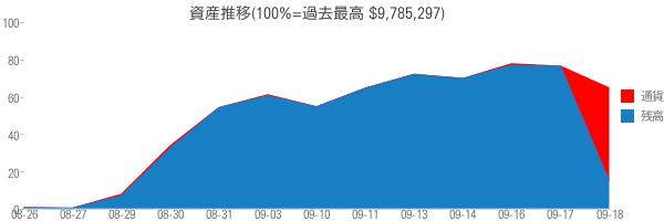 資産推移(100%=過去最高 $9,785,297)
