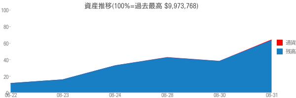 資産推移(100%=過去最高 $9,973,768)