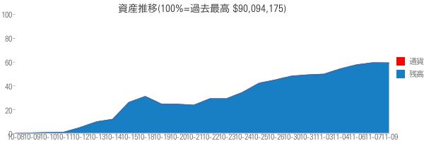 資産推移(100%=過去最高 $90,094,175)