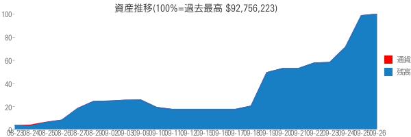 資産推移(100%=過去最高 $92,756,223)