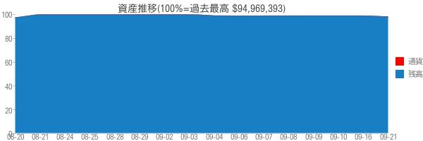 資産推移(100%=過去最高 $94,969,393)