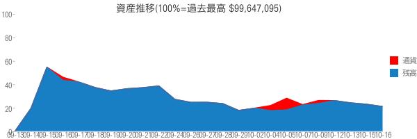 資産推移(100%=過去最高 $99,647,095)