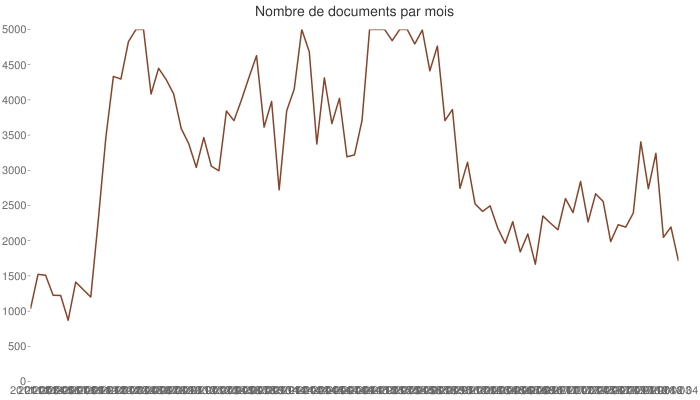 Nombre de documents par mois