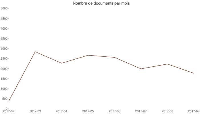 Nombre de documents par mois