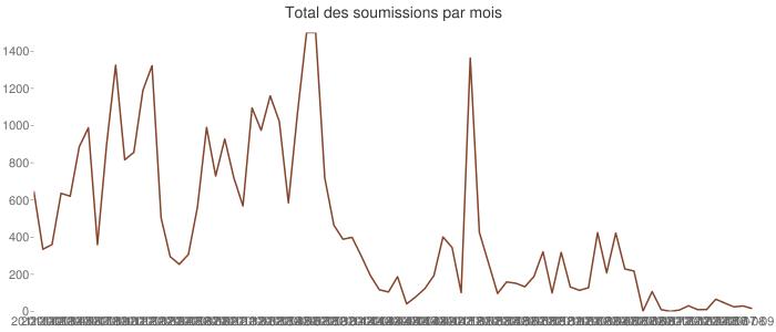 Total des soumissions par mois