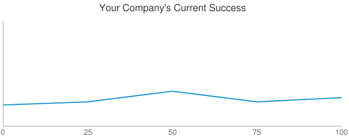 Your Company's Current Success