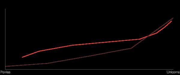 XY Line Chart