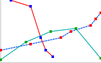 Line chart with unevenly spaced data points and lines in red, green and dashed blue