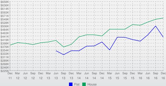 Median Graph Image