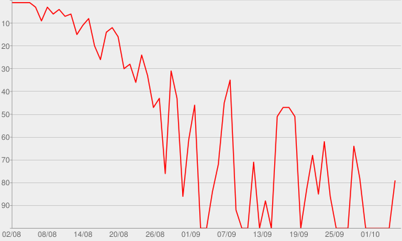 Chart progress graph for A Prueba De Balas (Bulletproof)