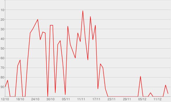 Chart progress graph for That's Deep, Bro