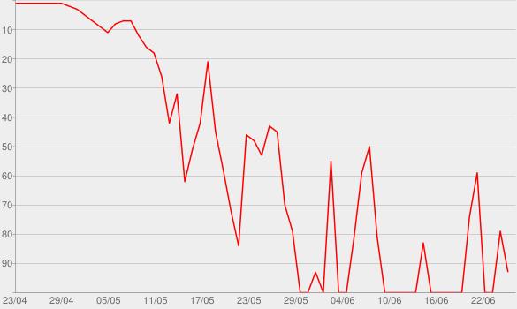 Chart progress graph for Eat Pray Fight