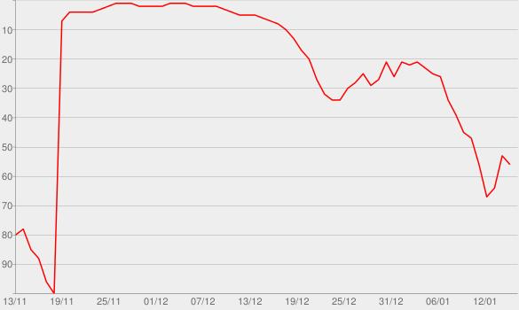 Chart progress graph for Detective Trapp