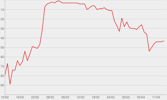 Chart progress graph for My Head & My Heart