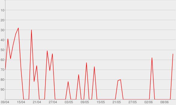 Chart progress graph for Argwohn