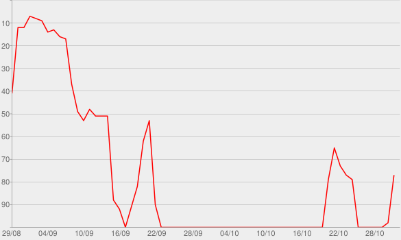 Chart progress graph for ITV Cycling Podcast