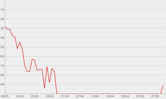 Chart progress graph for Ridin' Roads