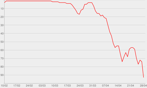 Chart progress graph for Mommy Doomsday