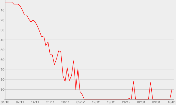 Chart progress graph for Catch Me If You Cannes