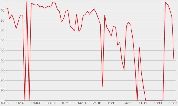 Chart progress graph for Encontros pelo Caminho