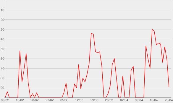 Chart progress graph for Pub de Ideias