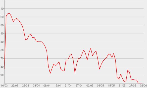 Chart progress graph for I'm Back